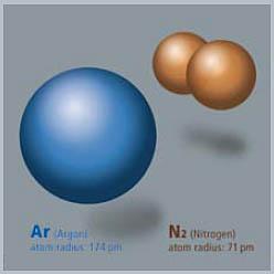 Argon Gas Inside